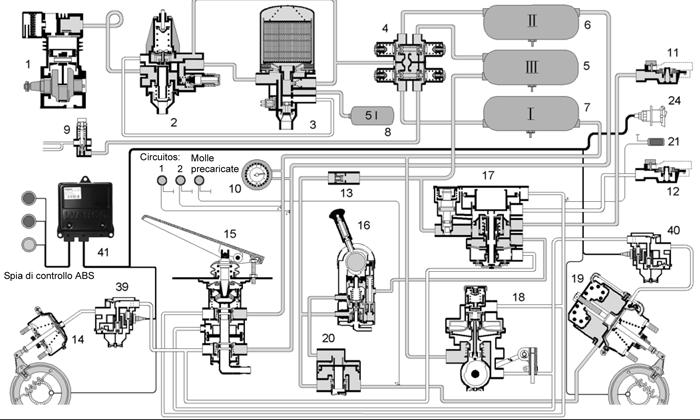 funzionamento sistema frenante ad aria compressa